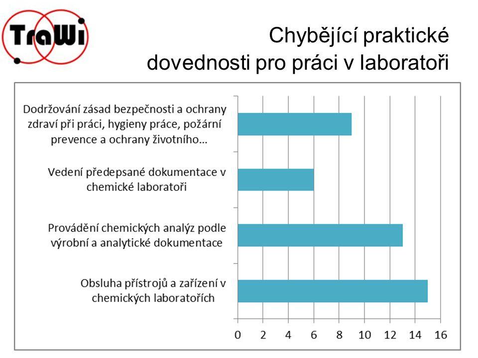 Chybějící praktické dovednosti pro práci v laboratoři