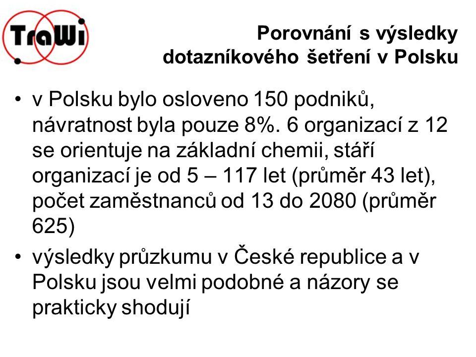 Porovnání s výsledky dotazníkového šetření v Polsku v Polsku bylo osloveno 150 podniků, návratnost byla pouze 8%. 6 organizací z 12 se orientuje na zá