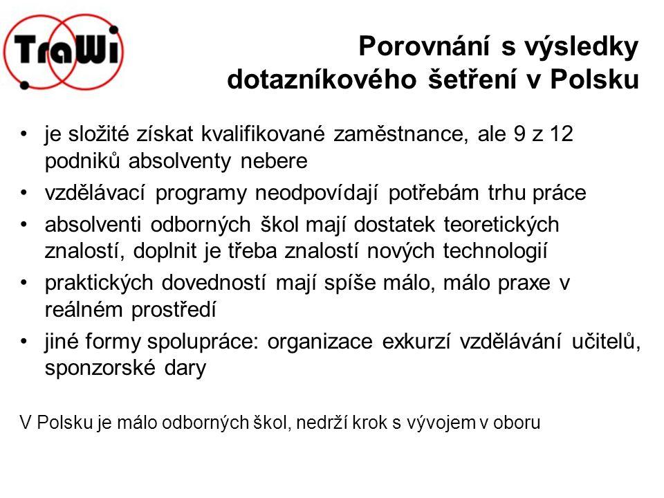 Porovnání s výsledky dotazníkového šetření v Polsku je složité získat kvalifikované zaměstnance, ale 9 z 12 podniků absolventy nebere vzdělávací progr