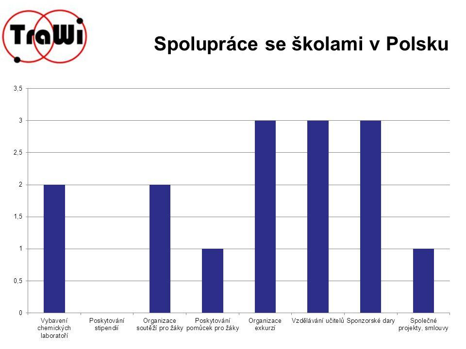 Spolupráce se školami v Polsku