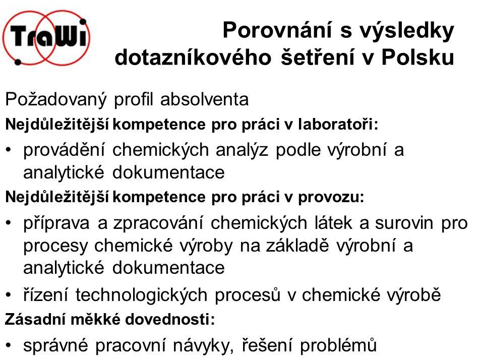 Porovnání s výsledky dotazníkového šetření v Polsku Požadovaný profil absolventa Nejdůležitější kompetence pro práci v laboratoři: provádění chemickýc