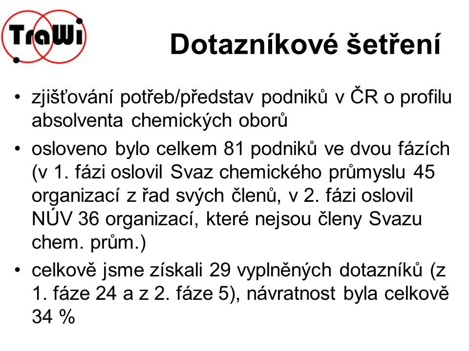 Dotazníkové šetření zjišťování potřeb/představ podniků v ČR o profilu absolventa chemických oborů osloveno bylo celkem 81 podniků ve dvou fázích (v 1.