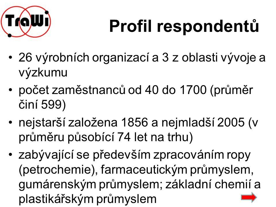 Profil respondentů 26 výrobních organizací a 3 z oblasti vývoje a výzkumu počet zaměstnanců od 40 do 1700 (průměr činí 599) nejstarší založena 1856 a