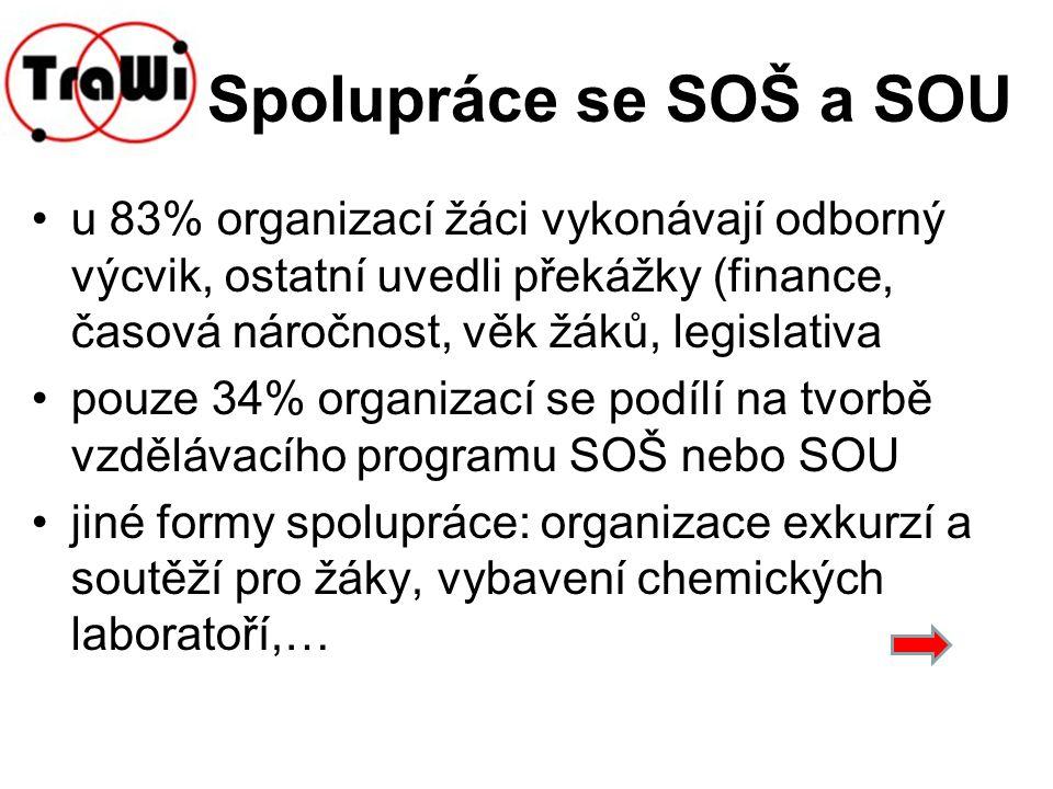 Spolupráce se SOŠ a SOU u 83% organizací žáci vykonávají odborný výcvik, ostatní uvedli překážky (finance, časová náročnost, věk žáků, legislativa pou