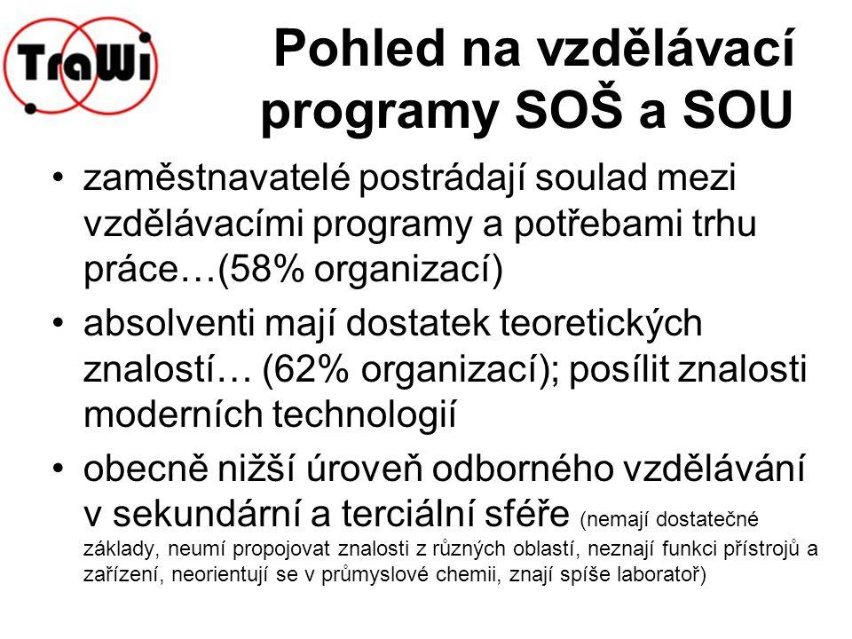 Pohled na vzdělávací programy SOŠ a SOU zaměstnavatelé postrádají soulad mezi vzdělávacími programy a potřebami trhu práce…(58% organizací) absolventi