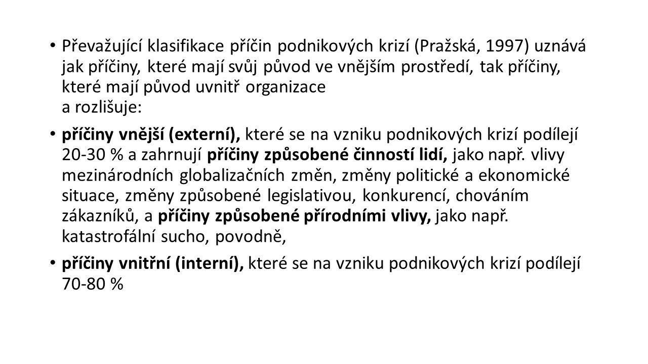 Převažující klasifikace příčin podnikových krizí (Pražská, 1997) uznává jak příčiny, které mají svůj původ ve vnějším prostředí, tak příčiny, které ma
