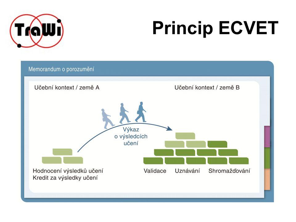 Princip ECVET