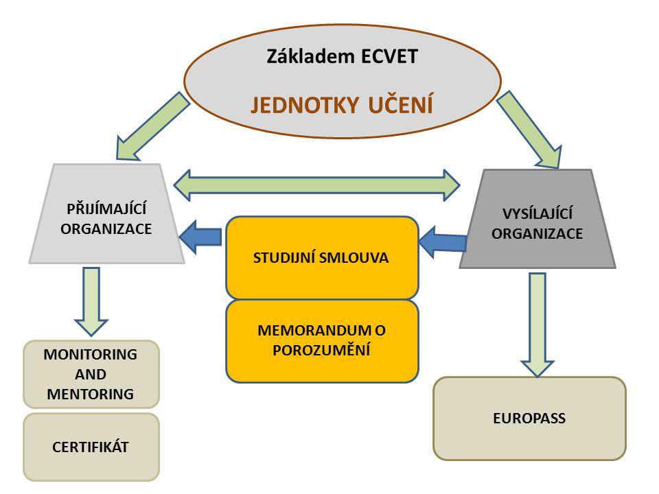 Základem ECVET JEDNOTKY UČENÍ PŘIJÍMAJÍCÍ ORGANIZACE VYSÍLAJÍCÍ ORGANIZACE STUDIJNÍ SMLOUVA MONITORING AND MENTORING EUROPASS CERTIFIKÁT MEMORANDUM O POROZUMĚNÍ
