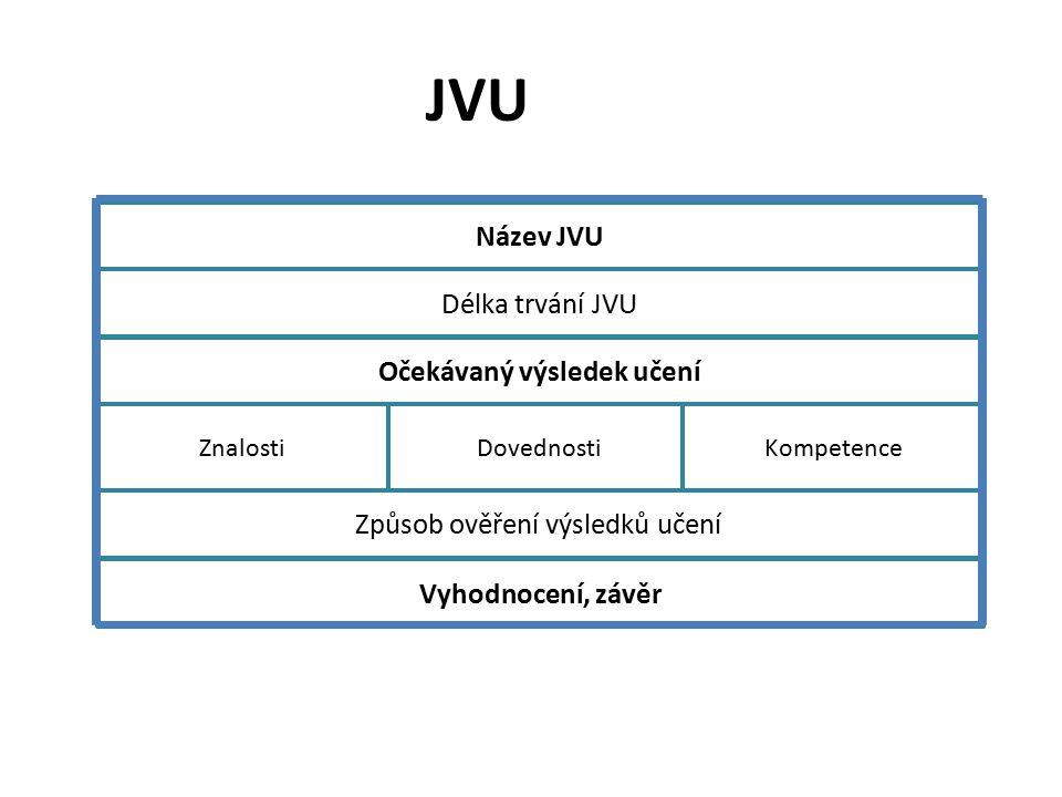 JVU Název JVU Délka trvání JVU Očekávaný výsledek učení Způsob ověření výsledků učení Vyhodnocení, závěr ZnalostiDovednostiKompetence