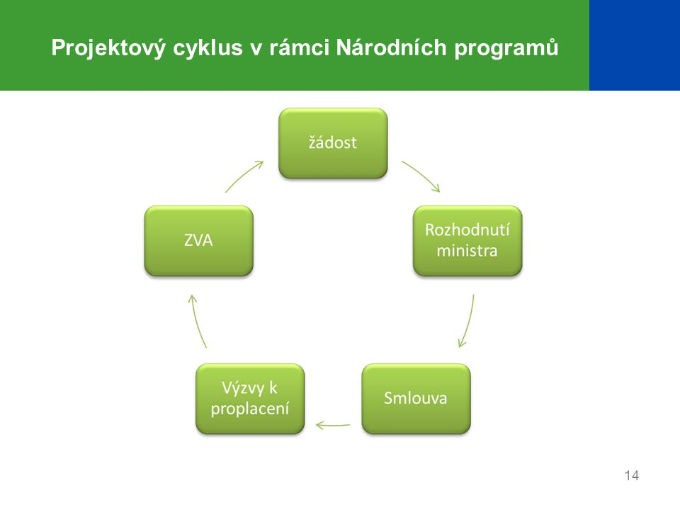 14 Projektový cyklus v rámci Národních programů