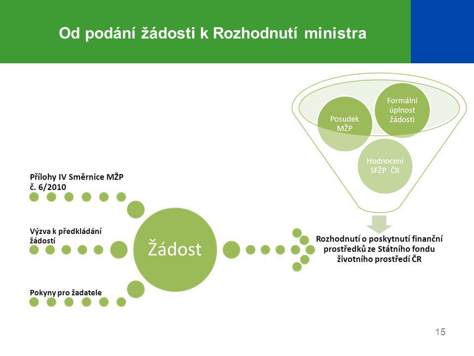 15 Od podání žádosti k Rozhodnutí ministra