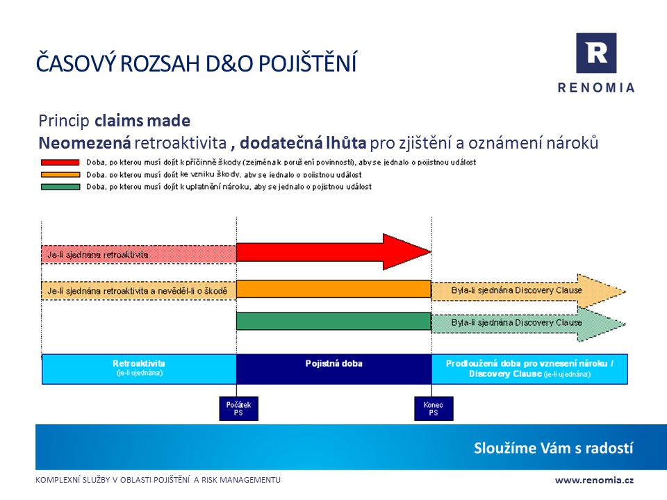 www.renomia.cz KOMPLEXNÍ SLUŽBY V OBLASTI POJIŠTĚNÍ A RISK MANAGEMENTU ČASOVÝ ROZSAH D&O POJIŠTĚNÍ Princip claims made Neomezená retroaktivita, dodate
