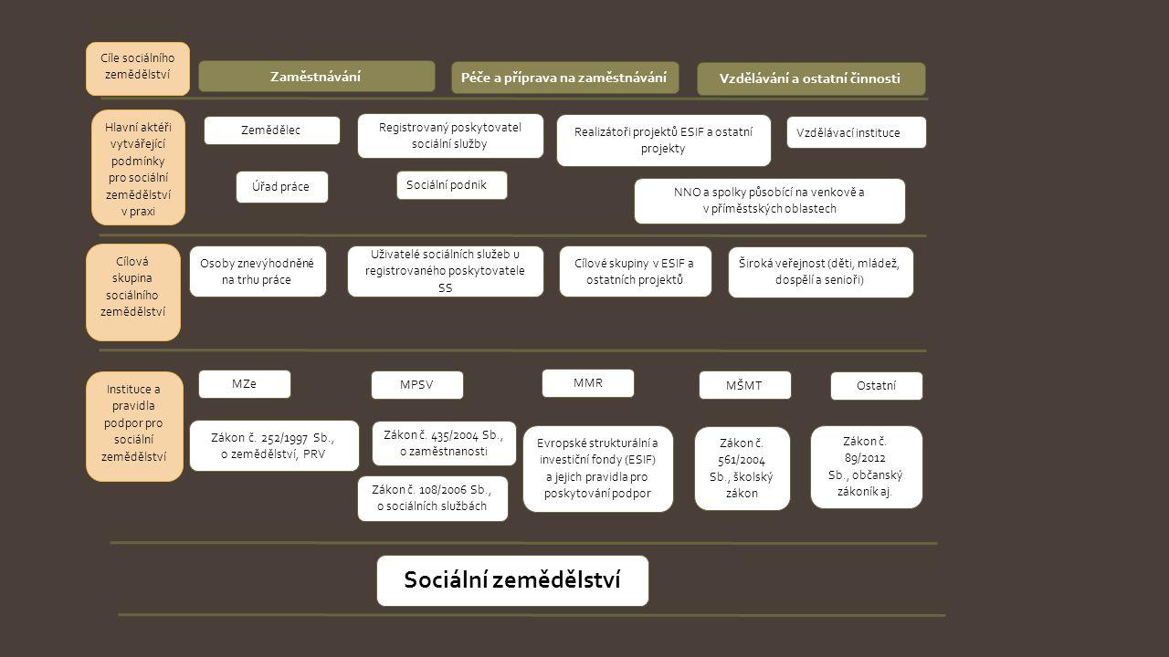 Péče a příprava na zaměstnávání Cíle sociálního zemědělství Zaměstnávání Vzdělávání a ostatní činnosti Osoby znevýhodněné na trhu práce Úřad práce Reg