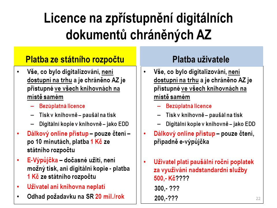 Licence na zpřístupnění digitálních dokumentů chráněných AZ Platba ze státního rozpočtu Vše, co bylo digitalizování, není dostupní na trhu a je chráněno AZ je přístupné ve všech knihovnách na místě samém – Bezúplatná licence – Tisk v knihovně – paušál na tisk – Digitální kopie v knihovně – jako EDD Dálkový online přístup – pouze čtení – po 10 minutách, platba 1 Kč ze státního rozpočtu E-Výpůjčka – dočasné užití, není možný tisk, ani digitální kopie - platba 1 Kč ze státního rozpočtu Uživatel ani knihovna neplatí Odhad požadavku na SR 20 mil./rok Platba uživatele Vše, co bylo digitalizování, není dostupní na trhu a je chráněno AZ je přístupné ve všech knihovnách na místě samém – Bezúplatná licence – Tisk v knihovně – paušál na tisk – Digitální kopie v knihovně – jako EDD Dálkový online přístup – pouze čtení, případně e-výpůjčka Uživatel platí paušální roční poplatek za využívání nadstandardní služby 500,- Kč???.