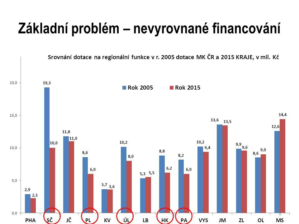 Základní problém – nevyrovnané financování 8