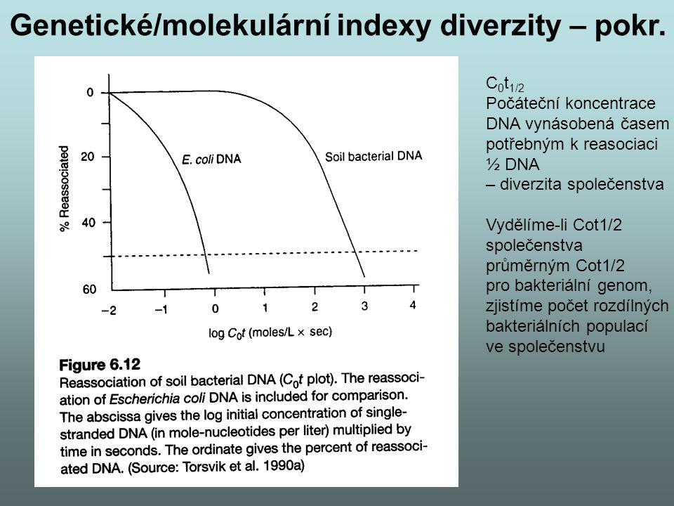 C 0 t 1/2 Počáteční koncentrace DNA vynásobená časem potřebným k reasociaci ½ DNA – diverzita společenstva Vydělíme-li Cot1/2 společenstva průměrným C