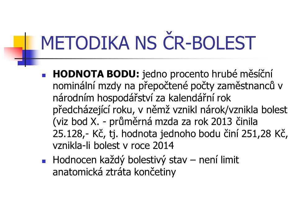 METODIKA NS ČR-BOLEST HODNOTA BODU: jedno procento hrubé měsíční nominální mzdy na přepočtené počty zaměstnanců v národním hospodářství za kalendářní