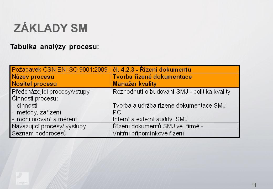 ZÁKLADY SM Tabulka analýzy procesu: 11