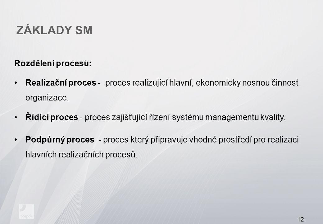 ZÁKLADY SM Rozdělení procesů: Realizační proces - proces realizující hlavní, ekonomicky nosnou činnost organizace. Řídící proces - proces zajišťující