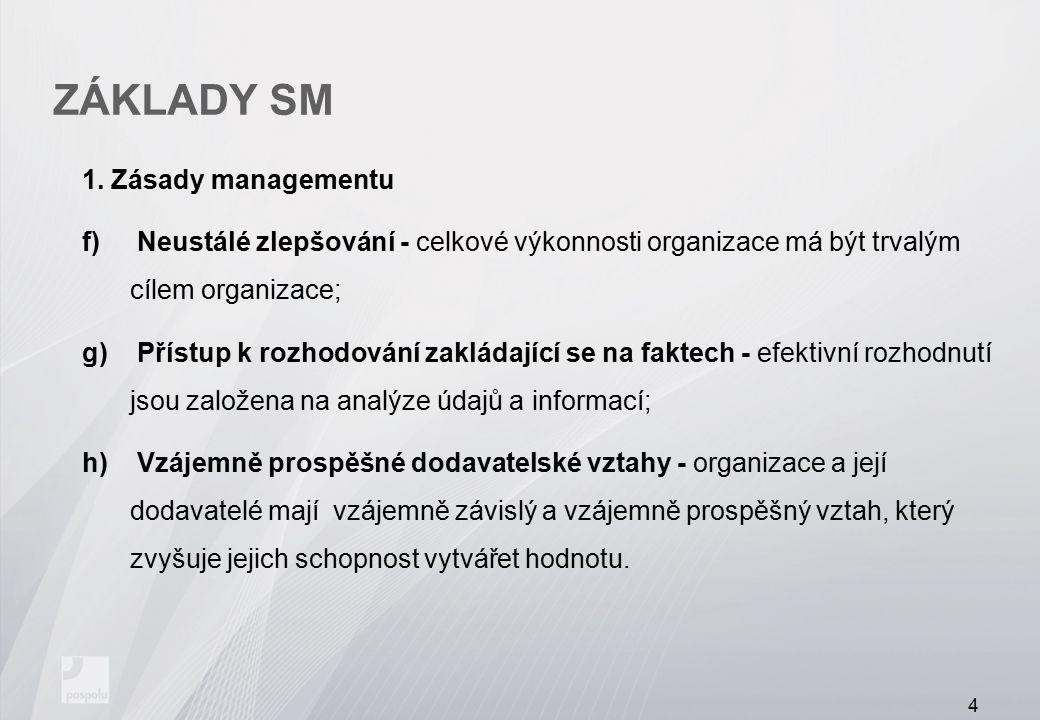 ZÁKLADY SM 1. Zásady managementu f) Neustálé zlepšování - celkové výkonnosti organizace má být trvalým cílem organizace; g) Přístup k rozhodování zakl