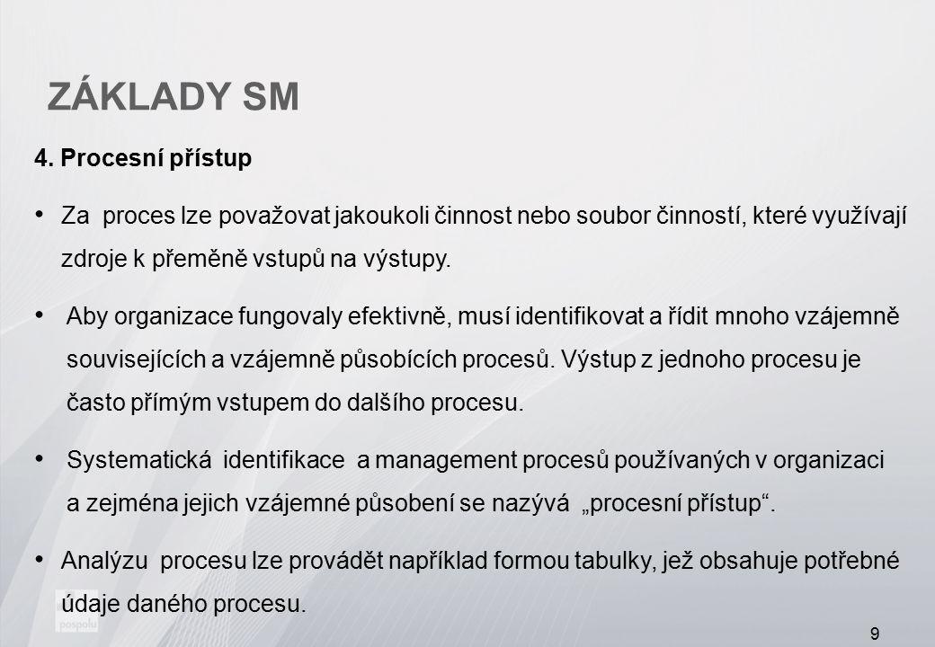 ZÁKLADY SM 4. Procesní přístup Za proces lze považovat jakoukoli činnost nebo soubor činností, které využívají zdroje k přeměně vstupů na výstupy. Aby