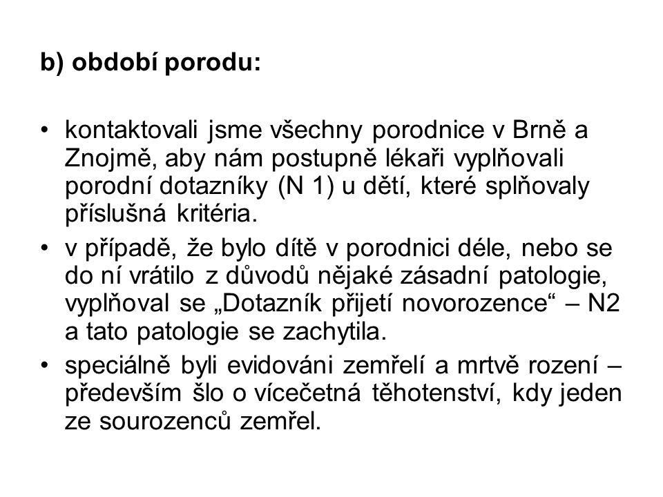 b) období porodu: kontaktovali jsme všechny porodnice v Brně a Znojmě, aby nám postupně lékaři vyplňovali porodní dotazníky (N 1) u dětí, které splňov