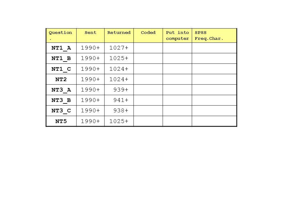 Question. SentReturnedCodedPut into computer SPSS Freq.Char. NT1_A1990+1027+ NT1_B1990+1025+ NT1_C1990+1024+ NT21990+1024+ NT3_A1990+ 939+ NT3_B1990+
