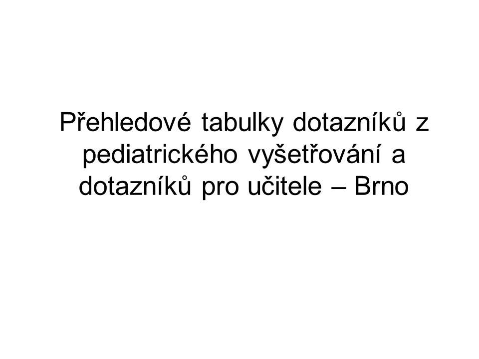 Přehledové tabulky dotazníků z pediatrického vyšetřování a dotazníků pro učitele – Brno
