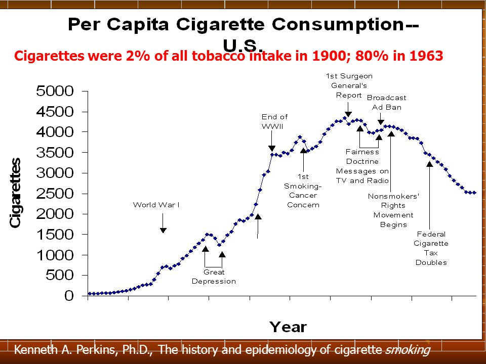 Cigarettes were 2% of all tobacco intake in 1900; 80% in 1963 Kenneth A.