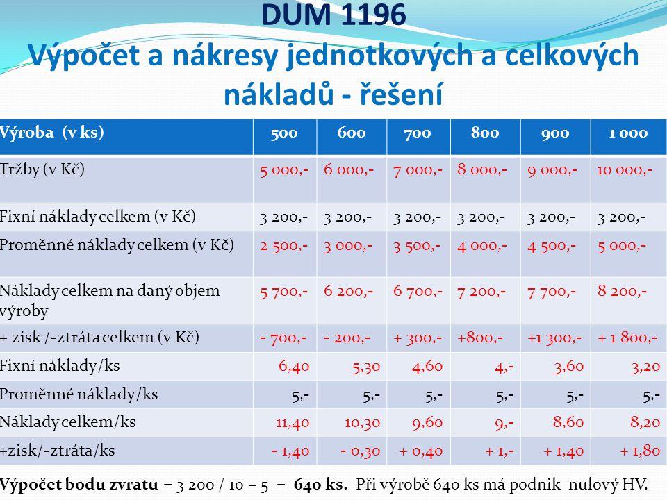 DUM 1196 Výpočet a nákresy jednotkových a celkových nákladů - řešení Výroba (v ks)5006007008009001 000 Tržby (v Kč)5 000,-6 000,-7 000,-8 000,-9 000,-10 000,- Fixní náklady celkem (v Kč)3 200,- Proměnné náklady celkem (v Kč)2 500,-3 000,-3 500,-4 000,-4 500,-5 000,- Náklady celkem na daný objem výroby 5 700,-6 200,-6 700,-7 200,-7 700,-8 200,- + zisk /-ztráta celkem (v Kč)- 700,-- 200,-+ 300,-+800,-+1 300,-+ 1 800,- Fixní náklady/ks6,405,304,604,-3,603,20 Proměnné náklady/ks5,- Náklady celkem/ks11,4010,309,609,-8,608,20 +zisk/-ztráta/ks- 1,40- 0,30+ 0,40+ 1,-+ 1,40+ 1,80 Výpočet bodu zvratu = 3 200 / 10 – 5 = 640 ks.