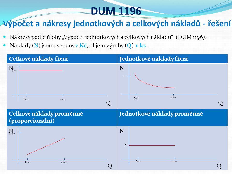 """DUM 1196 Výpočet a nákresy jednotkových a celkových nákladů - řešení Nákresy podle úlohy """"Výpočet jednotkových a celkových nákladů (DUM 1196)."""