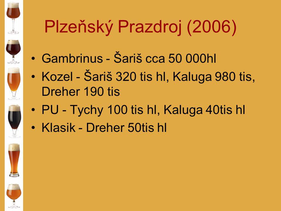 Plzeňský Prazdroj (2006) Gambrinus - Šariš cca 50 000hl Kozel - Šariš 320 tis hl, Kaluga 980 tis, Dreher 190 tis PU - Tychy 100 tis hl, Kaluga 40tis h