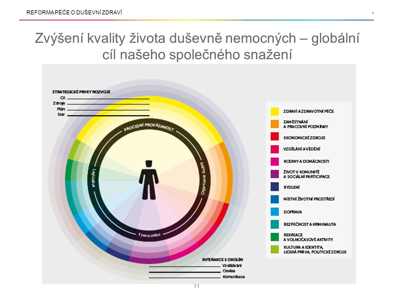 REFORMA PÉČE O DUŠEVNÍ ZDRAVÍ- Zvýšení kvality života duševně nemocných – globální cíl našeho společného snažení 11