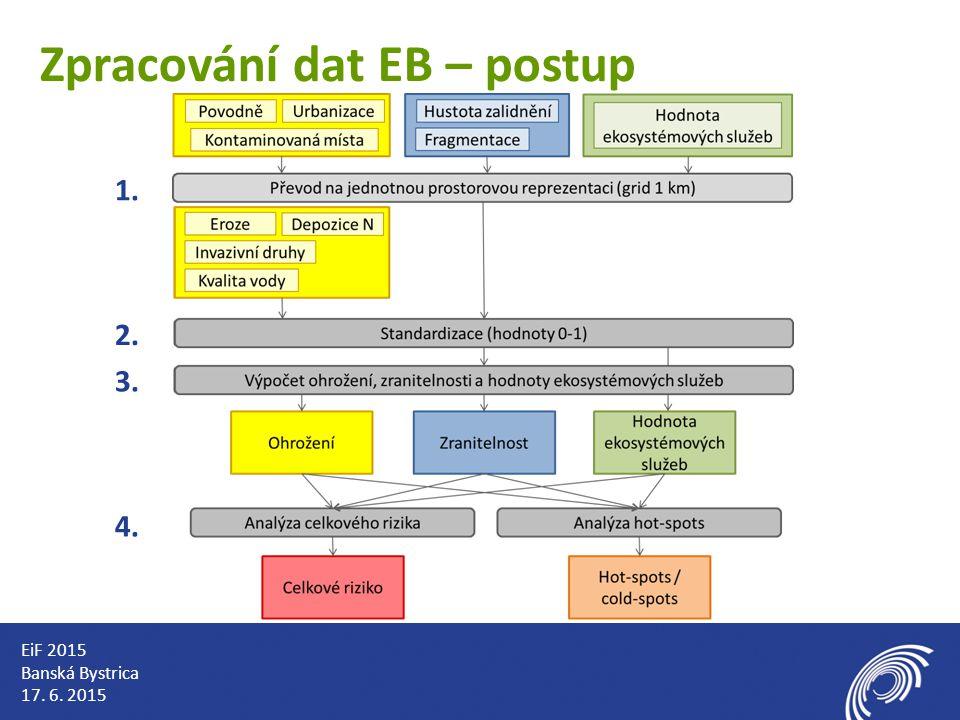 Zpracování dat EB – postup 1. 2. 3. 4. EiF 2015 Banská Bystrica 17. 6. 2015
