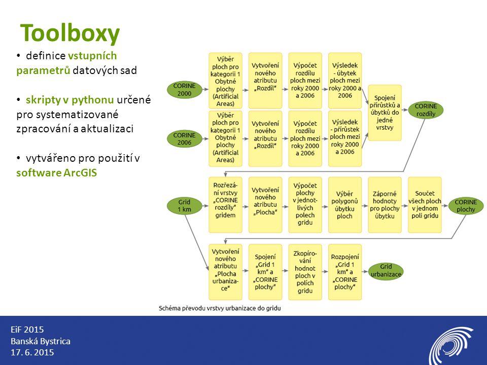 Toolboxy definice vstupních parametrů datových sad skripty v pythonu určené pro systematizované zpracování a aktualizaci vytvářeno pro použití v software ArcGIS EiF 2015 Banská Bystrica 17.
