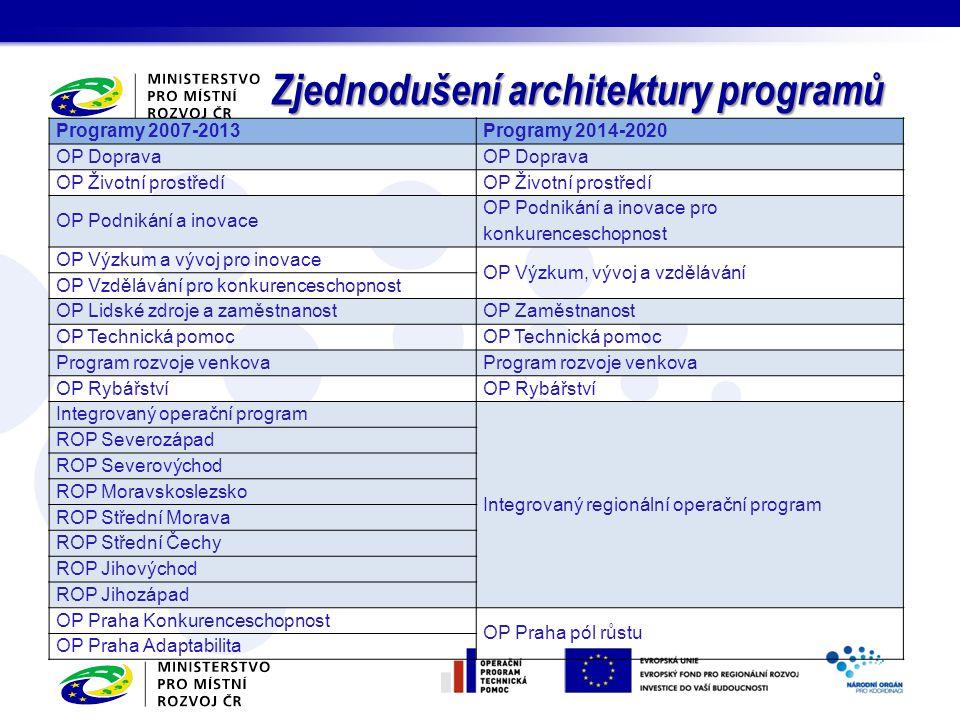 Programy 2007-2013Programy 2014-2020 OP Doprava OP Životní prostředí OP Podnikání a inovace OP Podnikání a inovace pro konkurenceschopnost OP Výzkum a