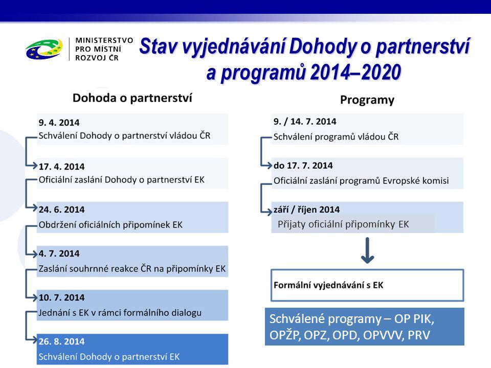 Stav vyjednávání Dohody o partnerství a programů 2014–2020 Přijaty oficiální připomínky EK Schválené programy – OP PIK, OPŽP, OPZ, OPD, OPVVV, PRV