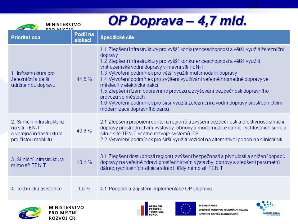 OP Doprava – 4,7 mld. EUR 15 Prioritní osa Podíl na alokaci Specifické cíle 1. Infrastruktura pro železniční a další udržitelnou dopravu 44,5 % 1.1 Zl