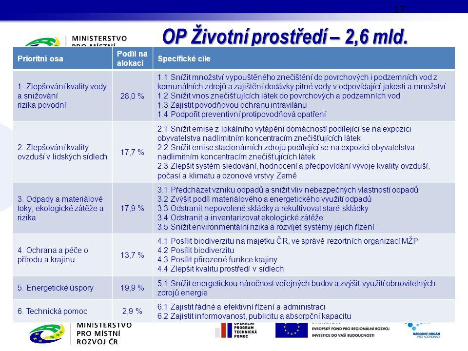 OP Životní prostředí – 2,6 mld. EUR; 17 Prioritní osa Podíl na alokaci Specifické cíle 1. Zlepšování kvality vody a snižování rizika povodní 28,0 % 1.