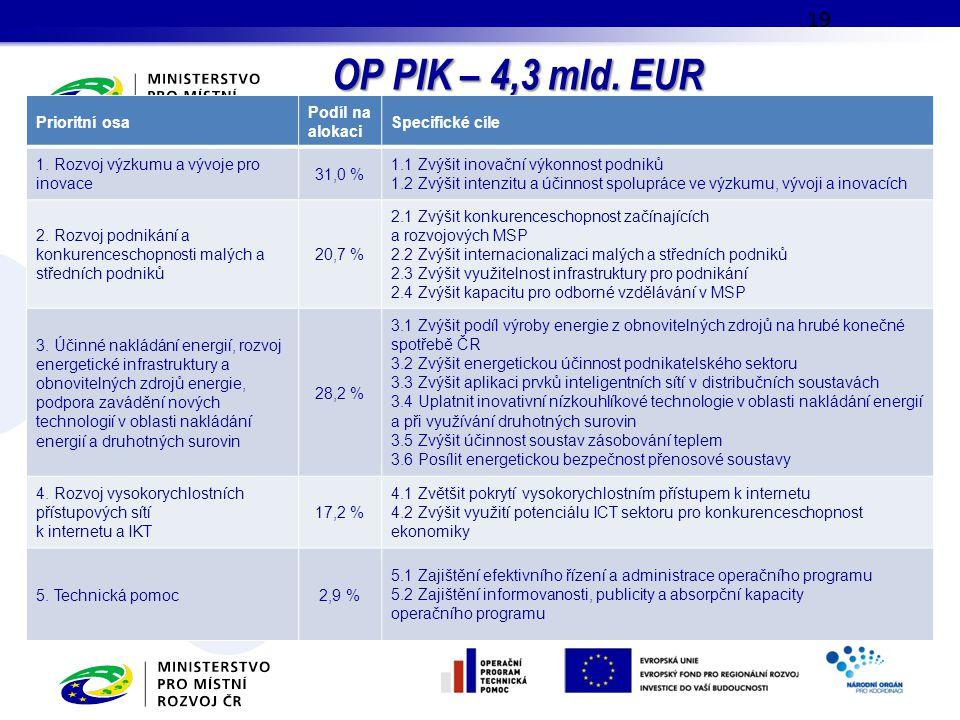 OP PIK – 4,3 mld. EUR 19 Prioritní osa Podíl na alokaci Specifické cíle 1. Rozvoj výzkumu a vývoje pro inovace 31,0 % 1.1 Zvýšit inovační výkonnost po