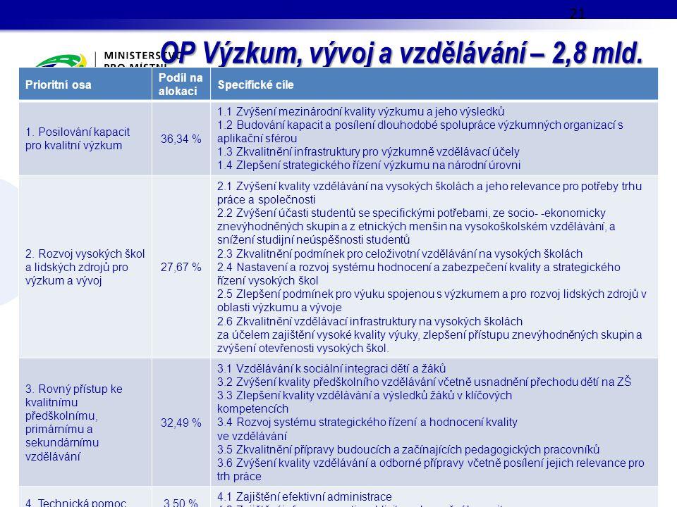 OP Výzkum, vývoj a vzdělávání – 2,8 mld. EUR 21 Prioritní osa Podíl na alokaci Specifické cíle 1. Posilování kapacit pro kvalitní výzkum 36,34 % 1.1 Z