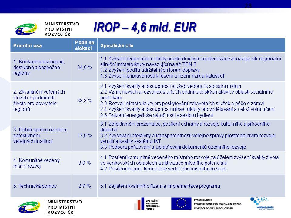 IROP – 4,6 mld. EUR 23 Prioritní osa Podíl na alokaci Specifické cíle 1. Konkurenceschopné, dostupné a bezpečné regiony 34,0 % 1.1 Zvýšení regionální