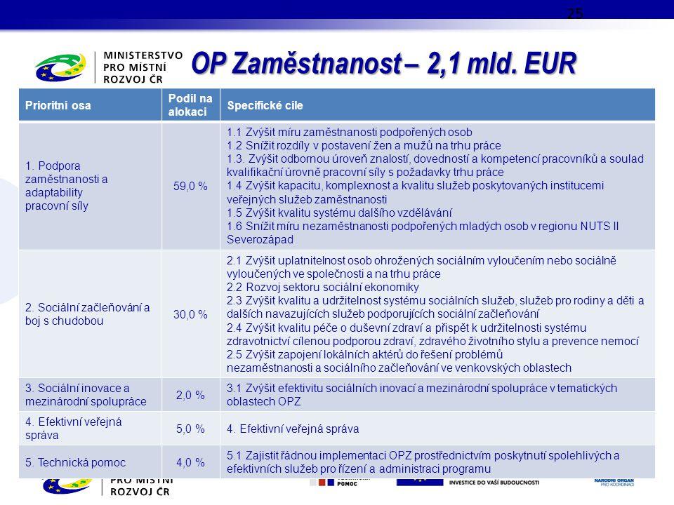 OP Zaměstnanost – 2,1 mld. EUR 25 Prioritní osa Podíl na alokaci Specifické cíle 1. Podpora zaměstnanosti a adaptability pracovní síly 59,0 % 1.1 Zvýš