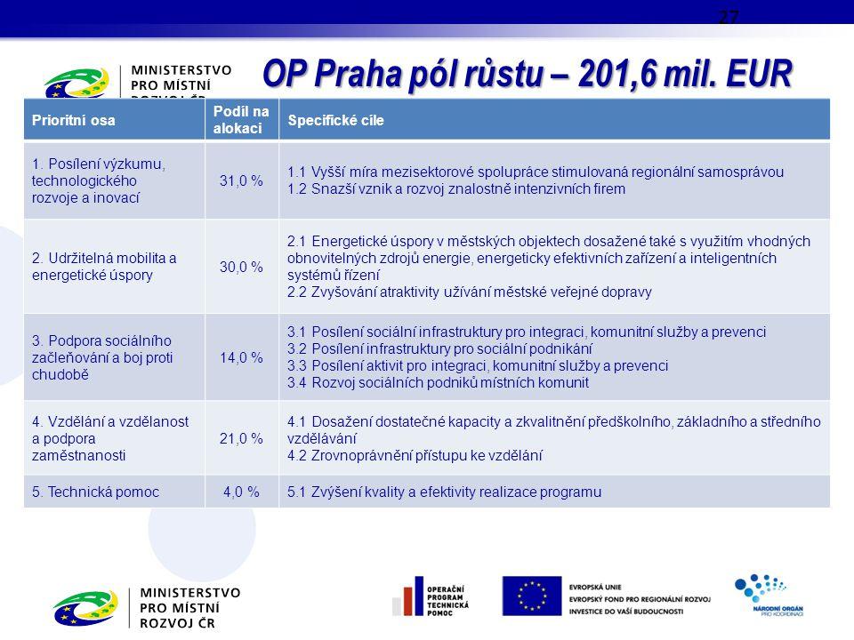 OP Praha pól růstu – 201,6 mil. EUR 27 Prioritní osa Podíl na alokaci Specifické cíle 1. Posílení výzkumu, technologického rozvoje a inovací 31,0 % 1.