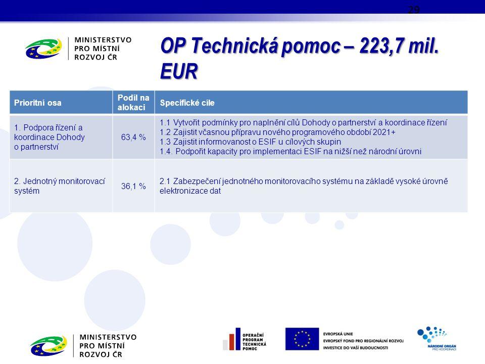 OP Technická pomoc – 223,7 mil. EUR 29 Prioritní osa Podíl na alokaci Specifické cíle 1. Podpora řízení a koordinace Dohody o partnerství 63,4 % 1.1 V