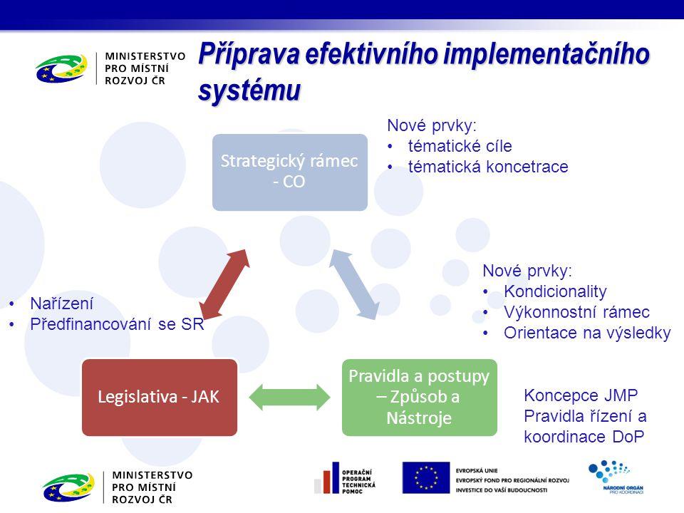 Příprava efektivního implementačního systému Strategický rámec - CO Pravidla a postupy – Způsob a Nástroje Legislativa - JAK Nové prvky: Kondicionalit