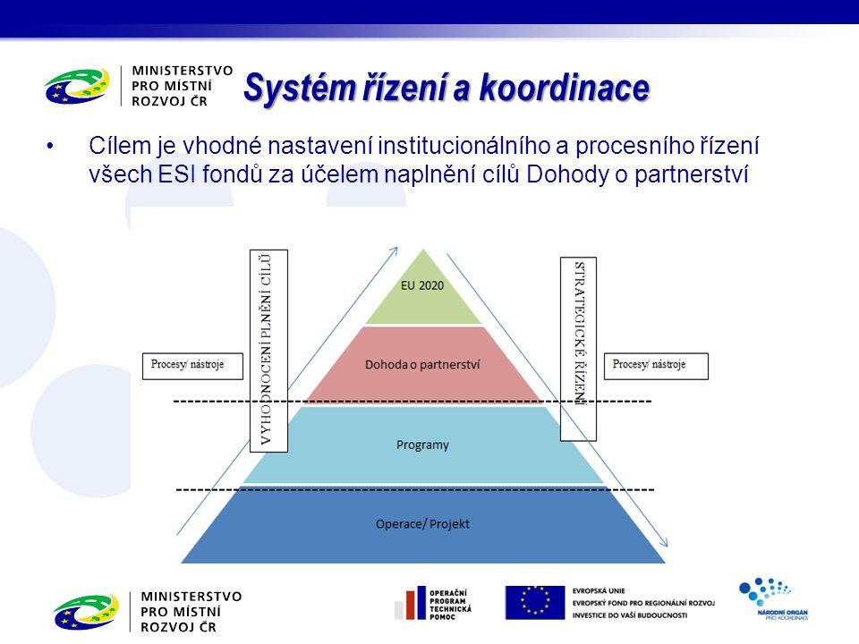 Cílem je vhodné nastavení institucionálního a procesního řízení všech ESI fondů za účelem naplnění cílů Dohody o partnerství Systém řízení a koordinac