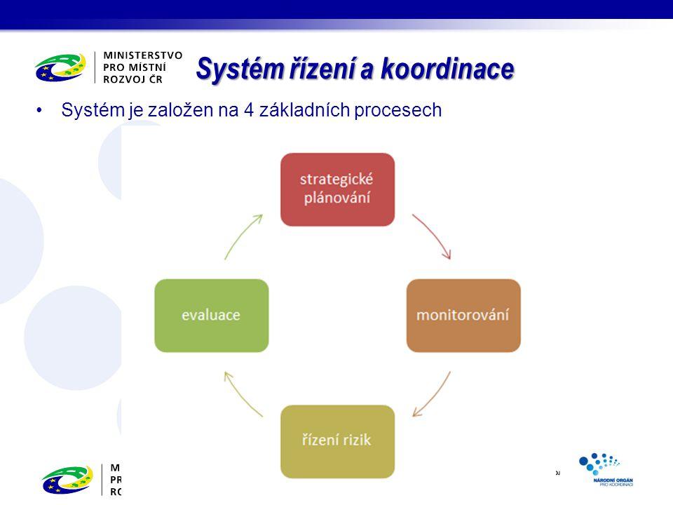 Systém je založen na 4 základních procesech Systém řízení a koordinace