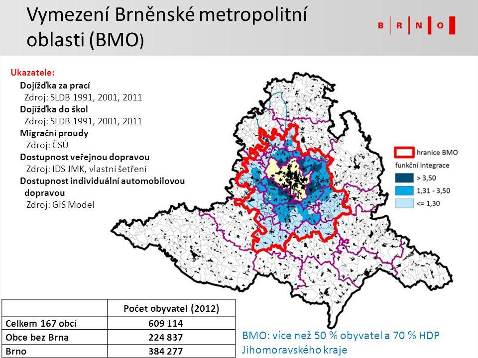 Počet obyvatel (2012) Celkem 167 obcí609 114 Obce bez Brna224 837 Brno384 277 BMO: více než 50 % obyvatel a 70 % HDP Jihomoravského kraje Ukazatele: D