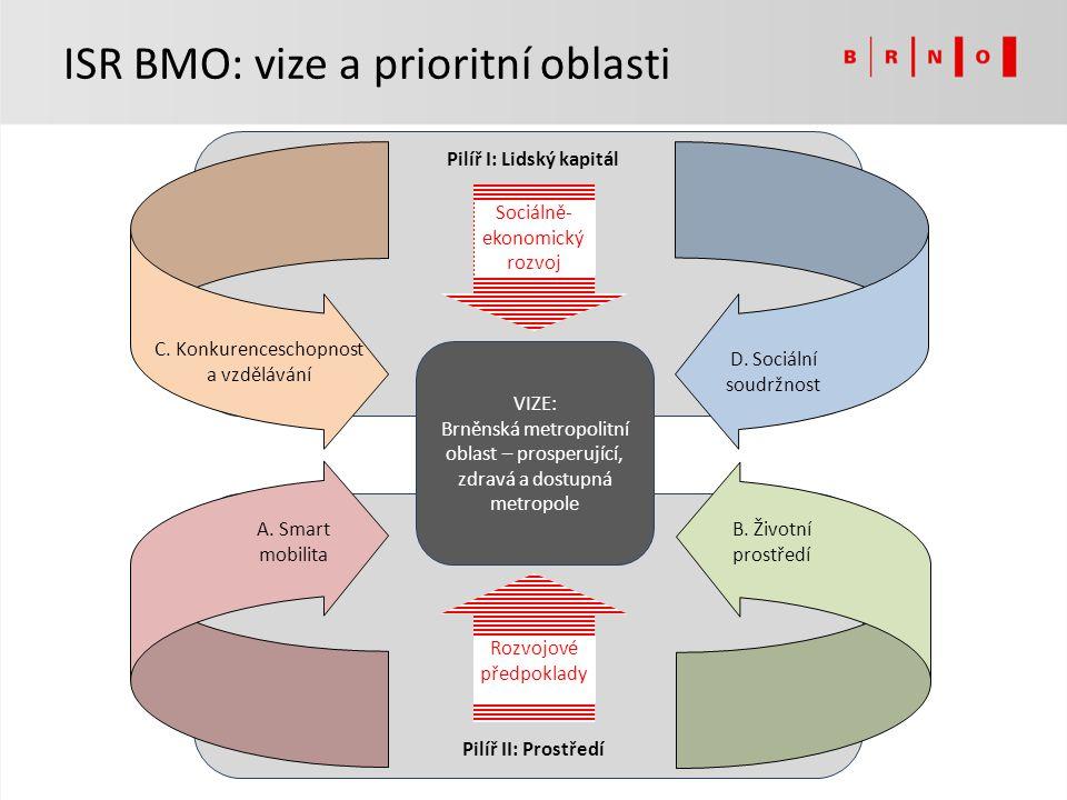 Zpracované výstupy (vše dle metodiky MMR): – analytická část, strategická část – implementační část a SEA – rozpracováno Informace a výstupy průběžně zveřejňovány na ww.brno.cz/iti ww.brno.cz/iti Podepsaná memoranda o spolupráci s Jihomoravským krajem a 5 okolními ORP Současný stav zpracování ISR BMO